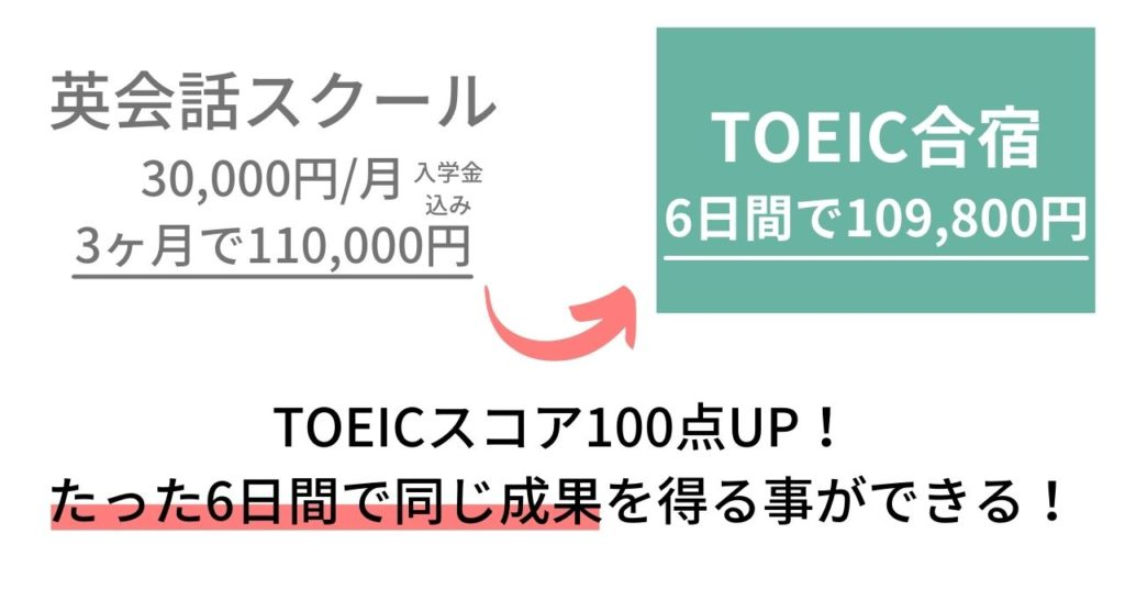 TOEIC短期集中講座(合宿)比較